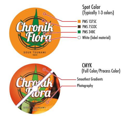 CMYK-Spot color comparison
