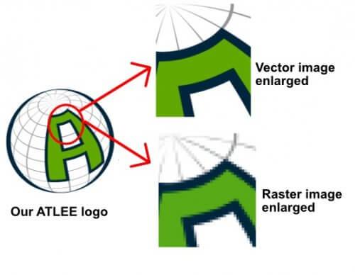 Raster vs Vector Artwork